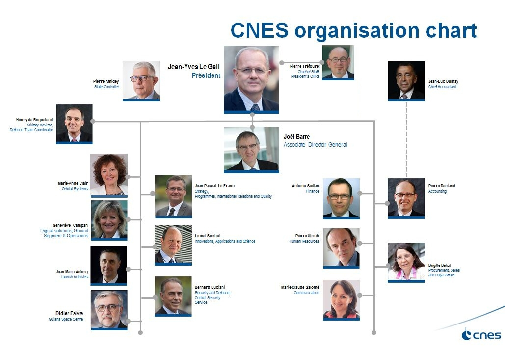 is_cnes_organization_chart_juin_2017_en.jpg
