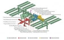 ISS : un formidable exemple de coopération internationale