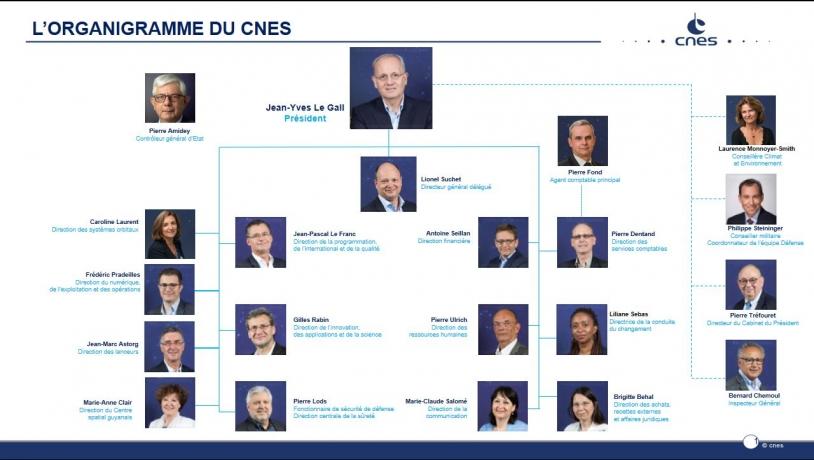 Organigramme du CNES - Janv 2020