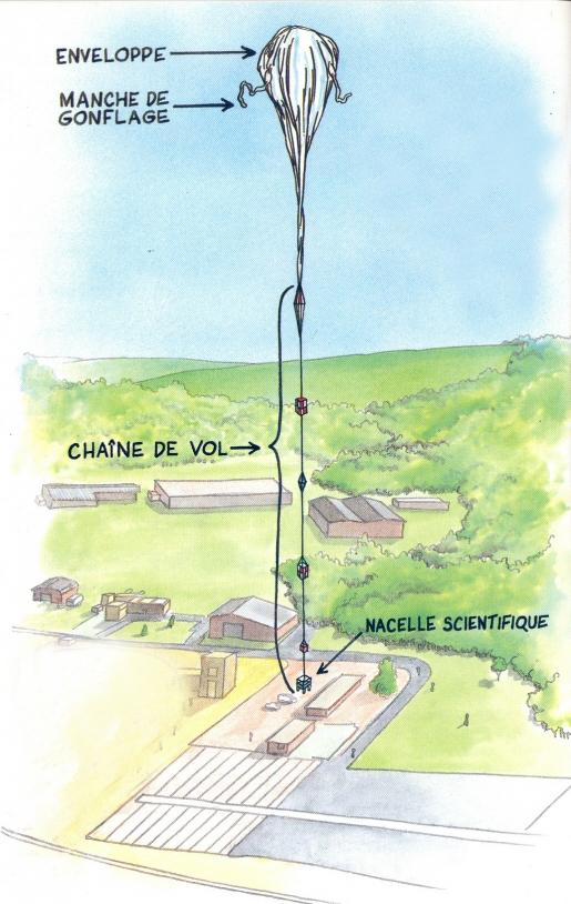 Ballon stratosphérique ouvert. Conception : Jean-Pierre Penot (CNES), illustration : Bernard Nicolas